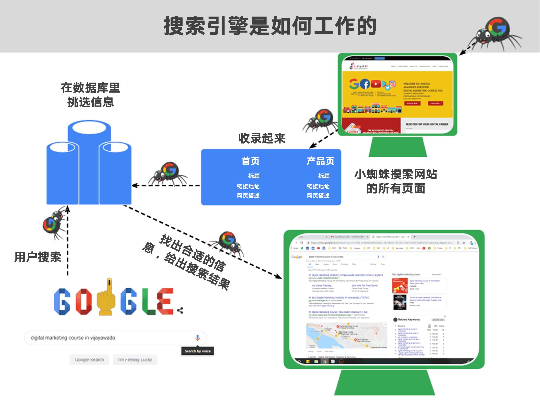 谷歌搜索引擎是如何工作的