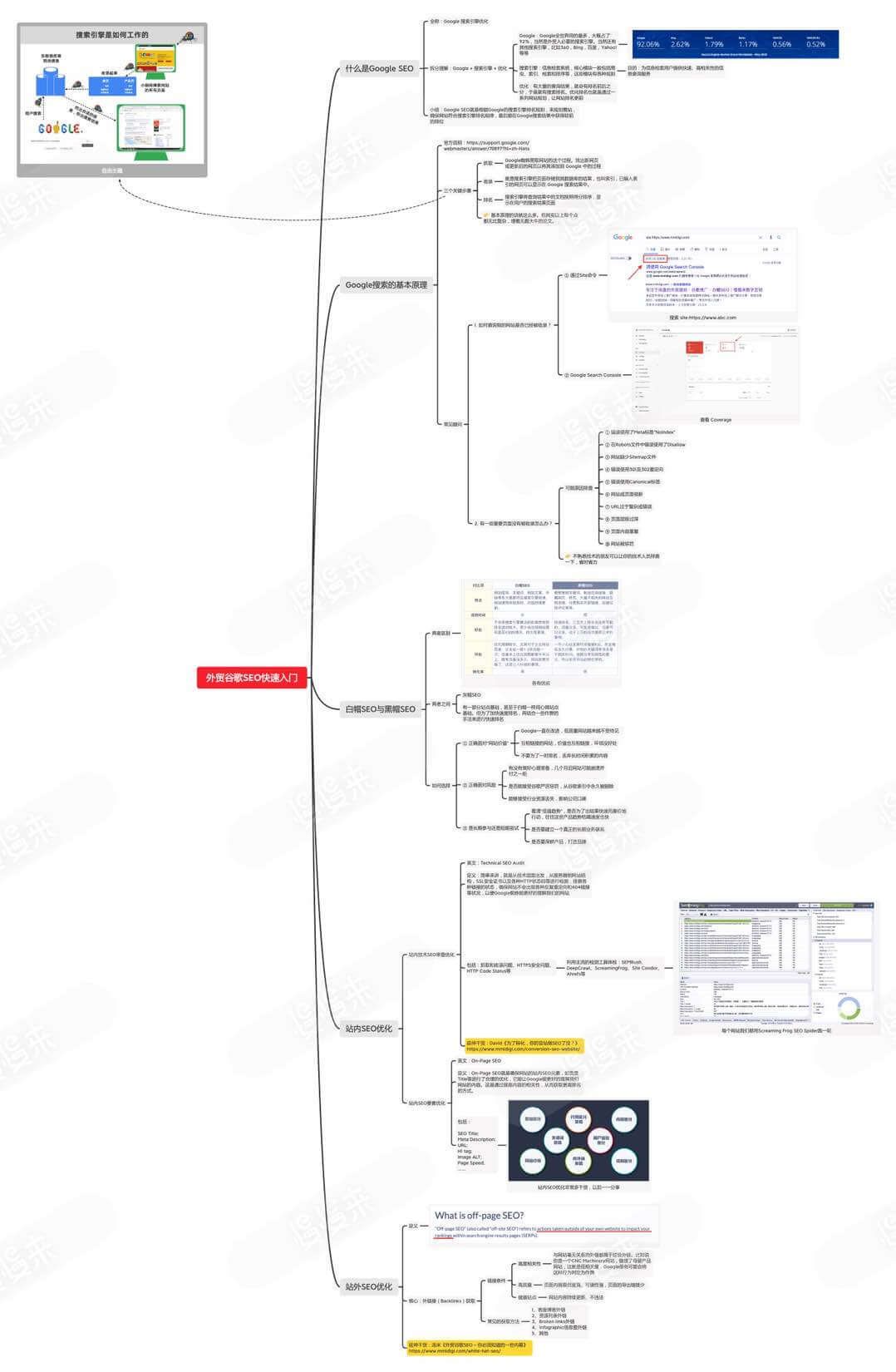 慢慢来外贸谷歌SEO入门思维导图